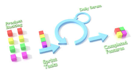 Agile scrum software development methodology diagram on white background 3D illustration