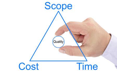 Projectmanagement-driehoek van bereik, kosten, tijd en een hand die een kwaliteitscirkel centraal stelt Stockfoto