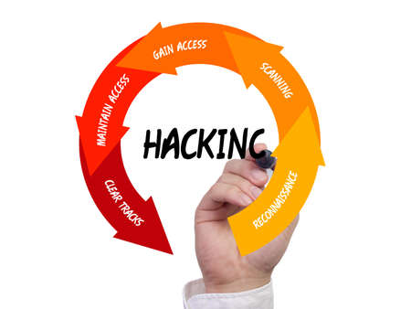 Vijf fasen van de hackcyclus geïllustreerd door een hand met een pen cybersecurity-proces