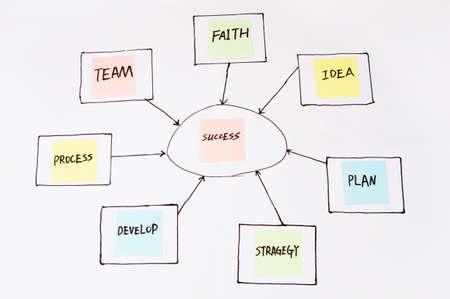 mapas conceptuales: hombre de negocios que el �xito de la gesti�n, la innovaci�n y la estrategia Foto de archivo