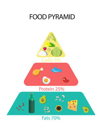 Illustration of food pyramid on white background. Nutritionist's recommendations Stock fotó