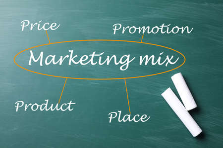Scheme of marketing mix on green chalkboard, top view