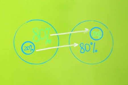 80/20 rule representation on green background. Pareto principle concept