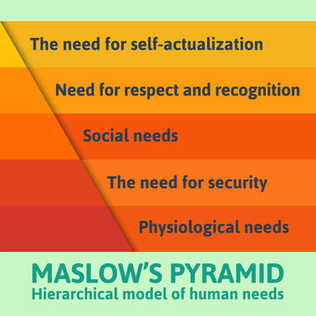 belonging: Detailed famous Maslow pyramid flat infographics describing all essential needs for each human being Illustration