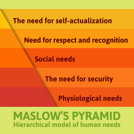 physiological: Detailed famous Maslow pyramid flat infographics describing all essential needs for each human being Illustration