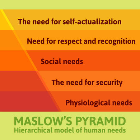 Detailed famous Maslow pyramid flat infographics describing all essential needs for each human being Vector