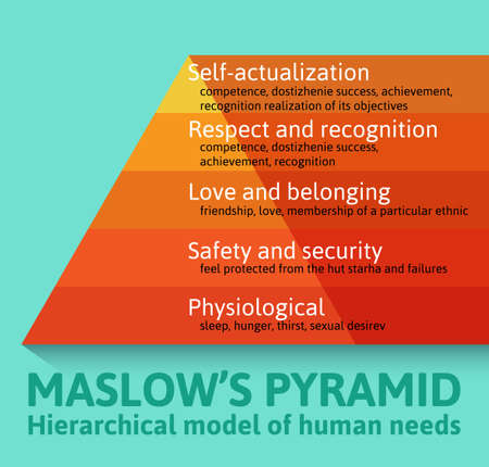 Detailed famous Maslow pyramid flat infographics describing all essential needs for each human being Ilustracja