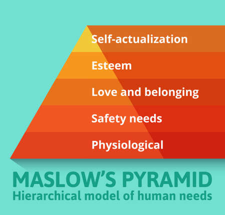 needs: Maslow pyramid of needs.
