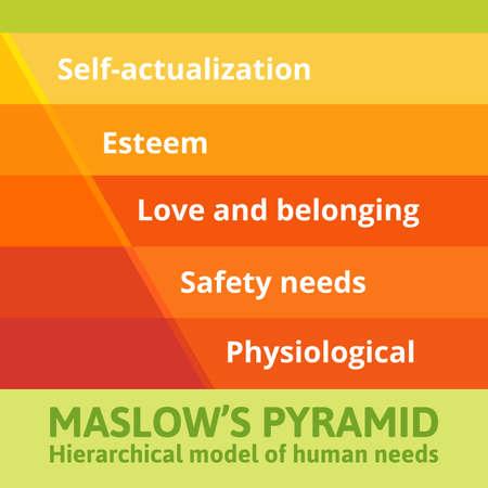 Maslow pyramid of needs. Vector