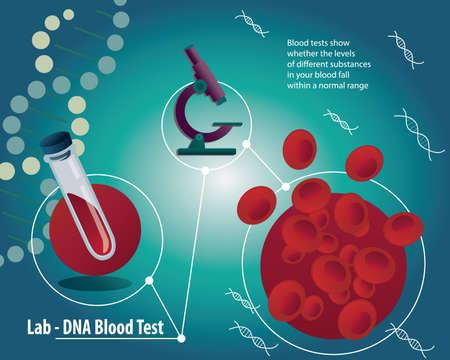 Bluttest Plakat mit medizinischen Laborgeräten. Erythrozyten im Blut oder RBCs