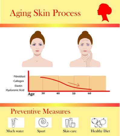 老化肌のプロセスと予防のヒント、ベクターイラスト。 写真素材 - 98977339