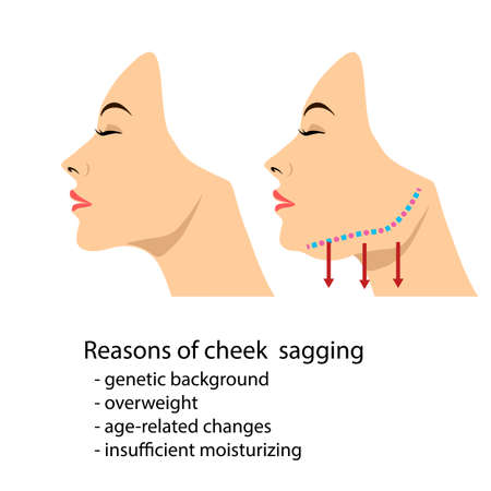 Face of a woman demonstrating aging changes in jaw angle isolated Illustration