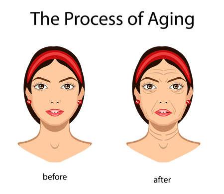 Segni chiave dell'invecchiamento, illustrazione vettoriale isolato su sfondo bianco