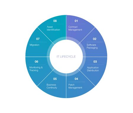Infographie du diagramme du cycle de vie informatique