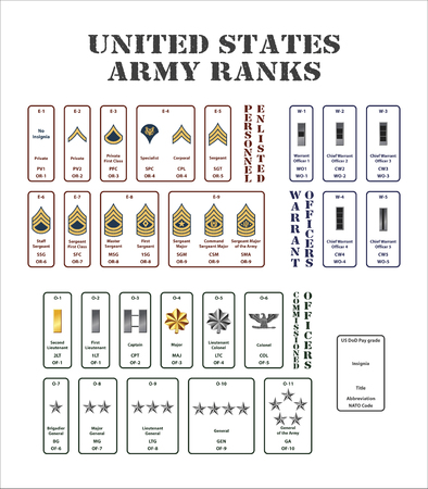 set of the ranks of the united states army