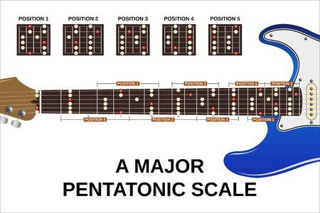 tutte e cinque le posizioni di una scala pentatonica maggiore su chitarra elettrica