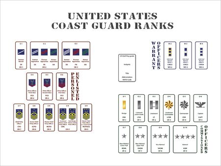 set of the ranks of the united states coast guard corps