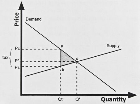 Closeup of graph showing the mutual dependence of several economic parameters