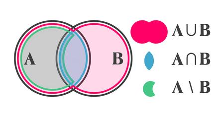 Operazioni di set di base mostrate graficamente isolate su sfondo bianco
