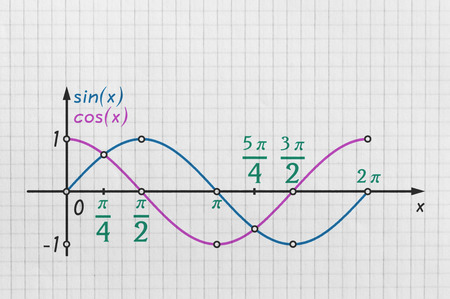 Graph of the two basic trigonometric functions drawn on bright background