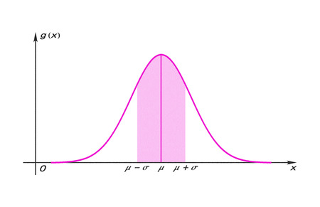 Graph of the Gauss function with shaded area isolated on white background 写真素材