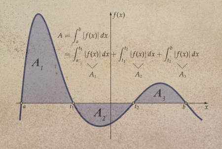 Integral of a function representing the total area enclosed by the axes and the function itself