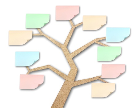 mind map:  sticky notes on tree made of recycled paper craft stick
