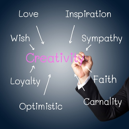 hand writing a concept of creativity photo