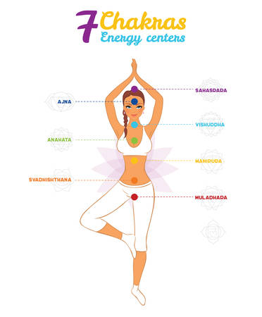 muladhara: Vector illustration of Color chakras with woman