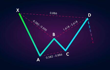 Bearish Bat Harmonic Patterns with bearish formation price figure, chart technical analysis. Vector stock, cryptocurrency graph, forex analytics, trading market price breakouts icon. Ilustracja