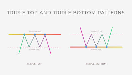 Triple Top and Bottom chart pattern formation - bullish or bearish technical analysis reversal or continuation trend figure. Vector stock, cryptocurrency graph, forex, trading market price breakouts. Vettoriali