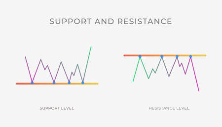 Support and Resistance level chart pattern formation - bullish or bearish line, technical analysis reversal, continuation trend figure. Vector stock, cryptocurrency graph, forex, trading market price.