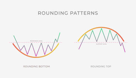 Rounding Top and Bottom chart pattern formation - bullish or bearish technical analysis reversal or continuation trend figure. Vector stock, crypto graph, forex, trading market price breakouts Vettoriali