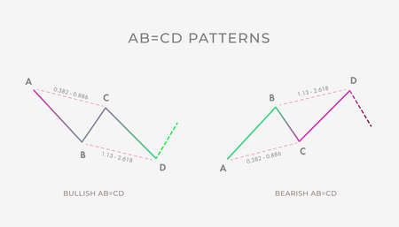 Bullish and Bearish AB CD chart pattern formation - bullish or bearish technical analysis reversal or continuation trend figure. Vector stock, cryptocurrency graph, forex, trading market price. Vettoriali