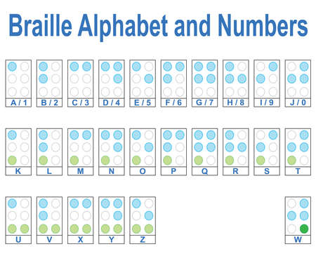 braille: Braille Alphabet and Numbers Illustration