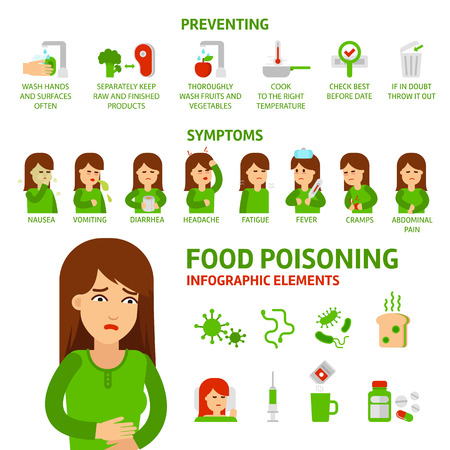 Food poisoning vector flat infographic elements. 矢量图像