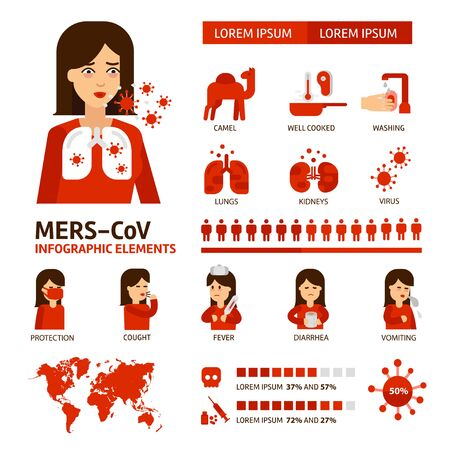 MERS-CoV Coronavirus infographic elements. Virus symptoms, prevention and treatment medical icons. Middle East respiratory syndrome vector flat illustrations isolated on white background.