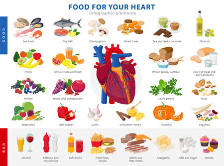 Lagre collection of healthy foods for heart health and unhealthy food icons in flat design isolated on white background. Medical poster concept good and bad products for the human heart infographic. Illusztráció