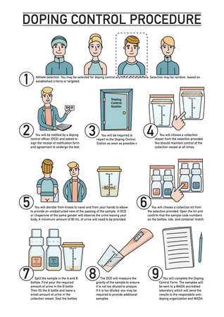 Doping control procedure illustrated guide