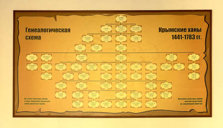 Genealogical diagram of the Crimean khans (1441-1783) in Russian. Bakhchisaray Palace, Crimea, Russia. The names and years of the reign. Dynasty of the Crimean khans Giray, in italics are shown the names of Khan's parents do not occupy the throne. Panoram