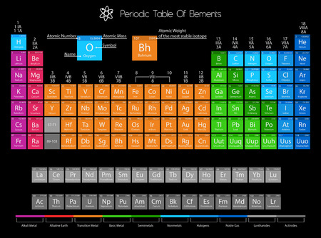 Periodic Table Of Elements With Color Delimitation Imagens - 38928830