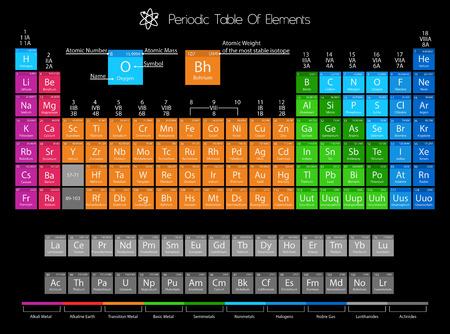 Tabla peridica de los elementos qumicos ilustraciones vectoriales tabla peridica de elementos con color delimitacin urtaz Images