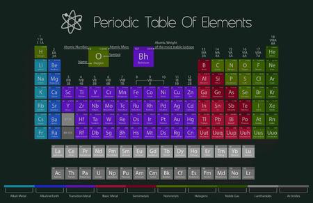 Tableau périodique des éléments avec la couleur Délimitation