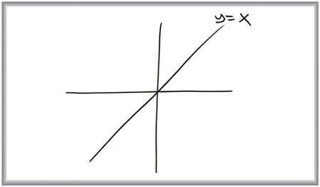 x axis: Whiteboard and marker drawing of the plot of the line y=x. Stock Photo