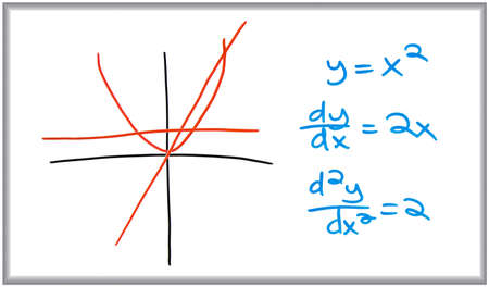 derivative: Whiteboard and marker drawing of the graph of a parabola. Stock Photo