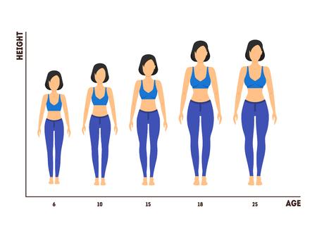 Hoogte- en leeftijdsmeting van groei van meisje naar vrouw. Vector