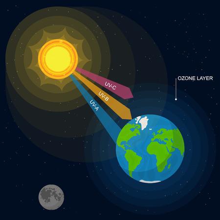 Cartone animato radiazione UV carta Poster sfondo atmosfera terrestre e ultravioletti da Sun Element Concept Design piatto stile. Illustrazione vettoriale