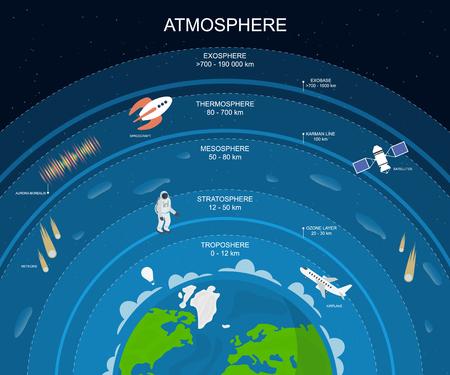 Fond d'affiche de carte de couches d'atmosphère de dessin animé. Vecteur