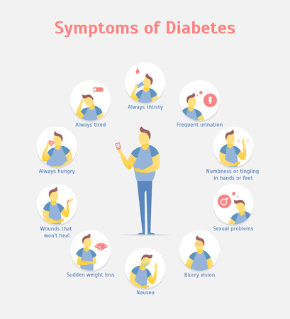 Cartoon Symptoms of Diabetes Infographics Concept Card Poster Include of Hungry, Nausea, Thirsty and Tired. Vector illustration  イラスト・ベクター素材