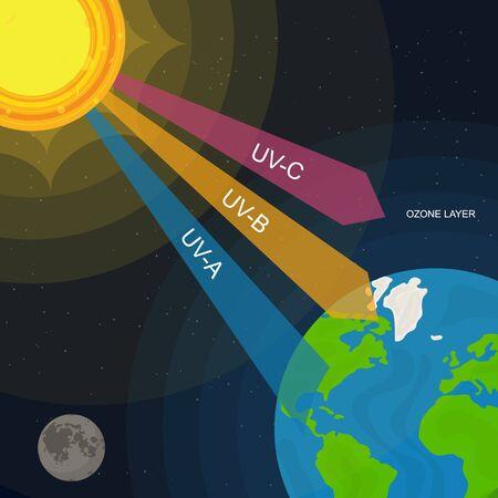 Fondo dell'annuncio del manifesto della carta di radiazione UV del fumetto. Vettore